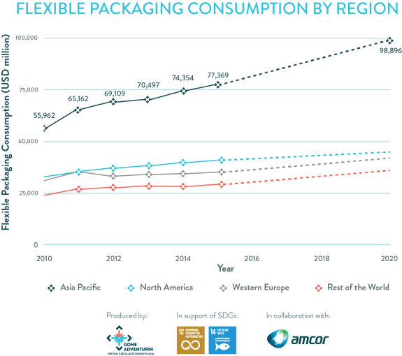Flexible Packaging Consumption by Region